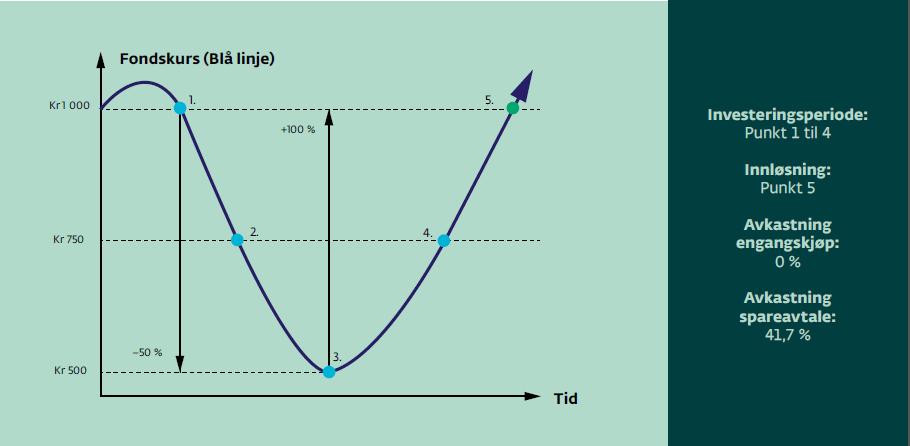 grafikk om å spare i aksjefond